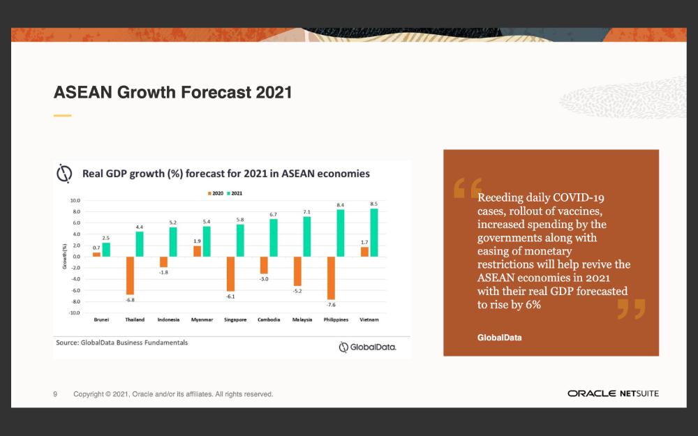 Asean growth forecasr-1000
