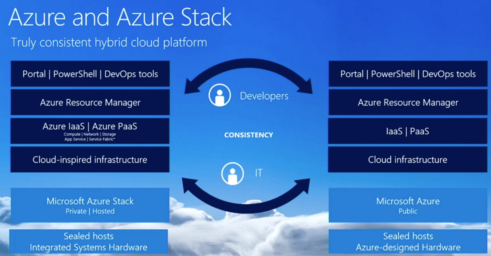 Azure Stack and Azure