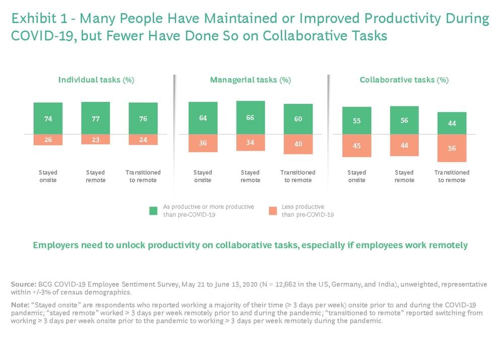 BCG Improved Productivity