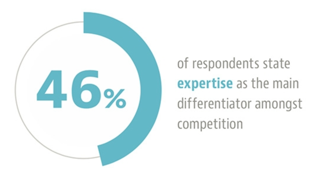 Expertise as a differentiator for professional services