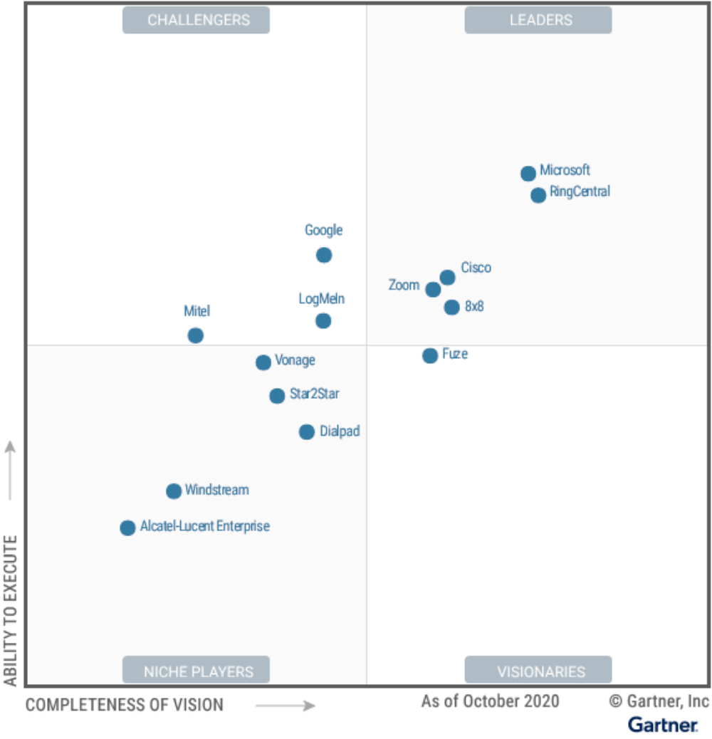 Figure_1_Magic_Quadrant_for_Unified_Communications_as_a_Service_Worldwide