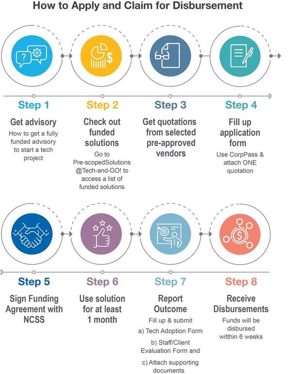 T-G_How_To_Apply_Claim-Disbursement-(Edited)