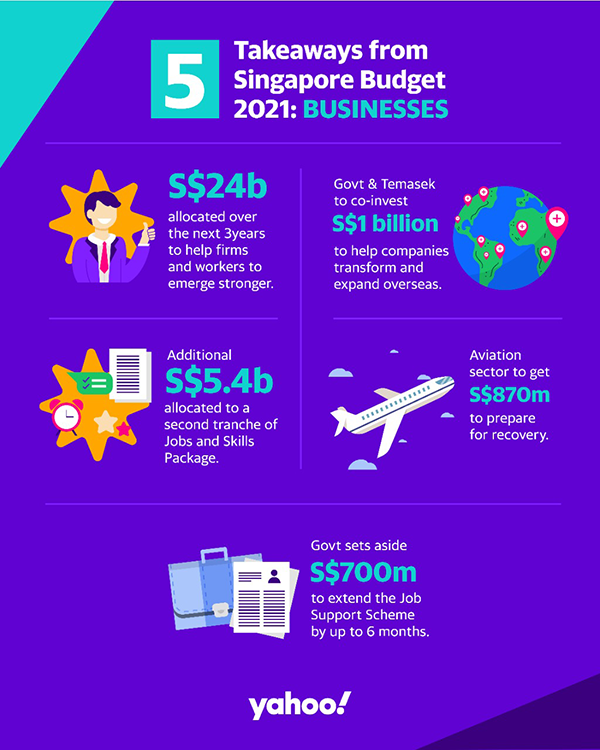 Yahoo Budget 2021 Takeaways for Business