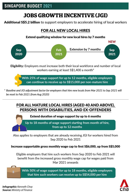 budget-2021-jobs-growth-incentive-jgi