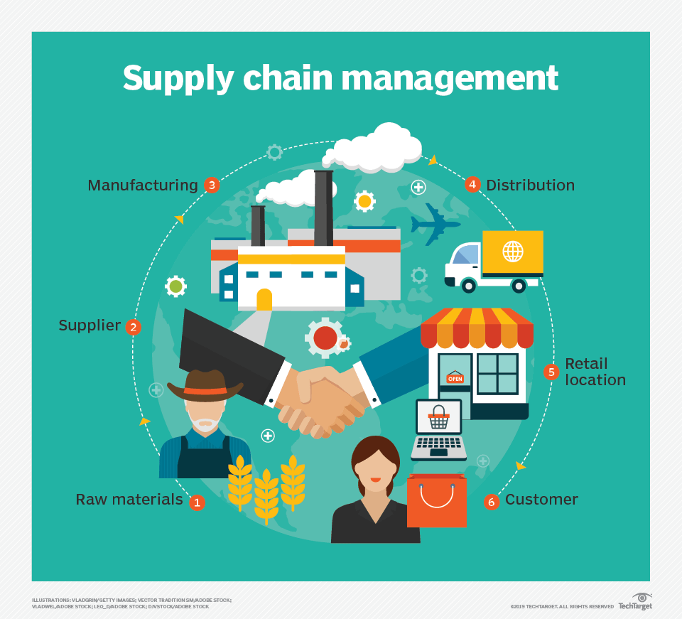 The Importance Of An Agile Supply Chain