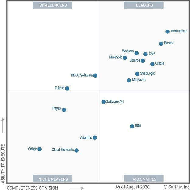 gartner-magic-quadrant-enterprise-integration-platform-as-a-service.jpg.optimal