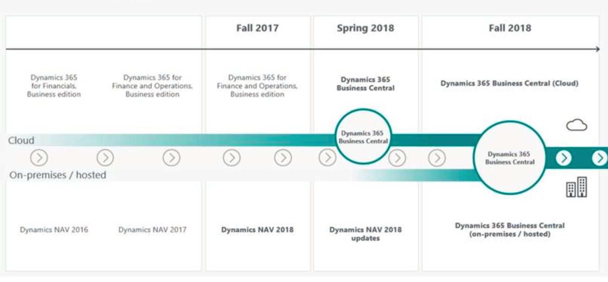 Dynamics 365 Business Central and Dynamics NAV (Navision) Roadmap