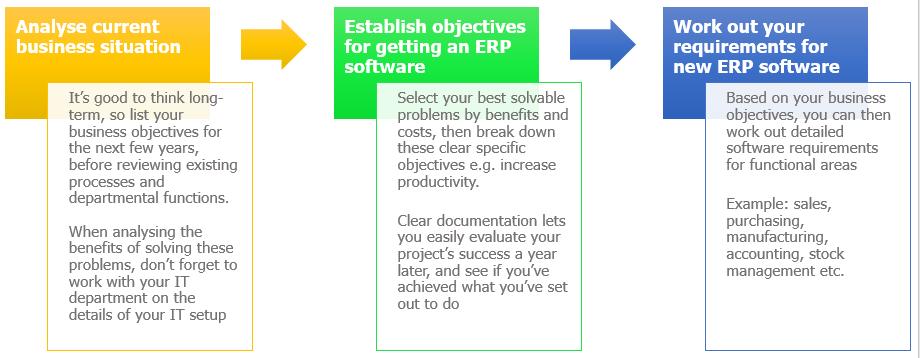 ERP Software Objectives Flowchart
