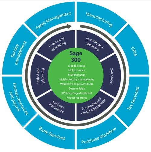 Modules in Sage 300 ERP