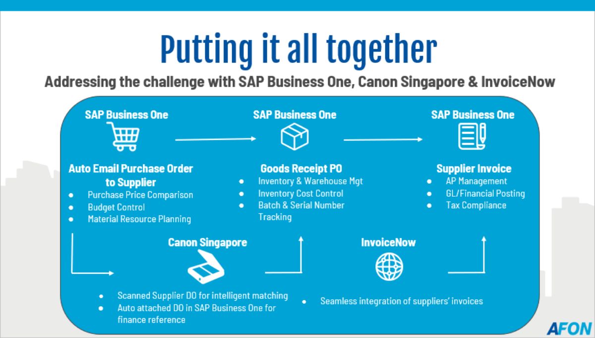 Integrated Solution With SAP Business One, Canon Singapore and InvoiceNow (1)
