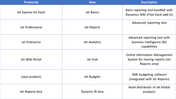 Complete product range of Jet Global Data Technologies