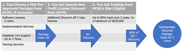 NCSS Tech-And-Go Grant (AFON)