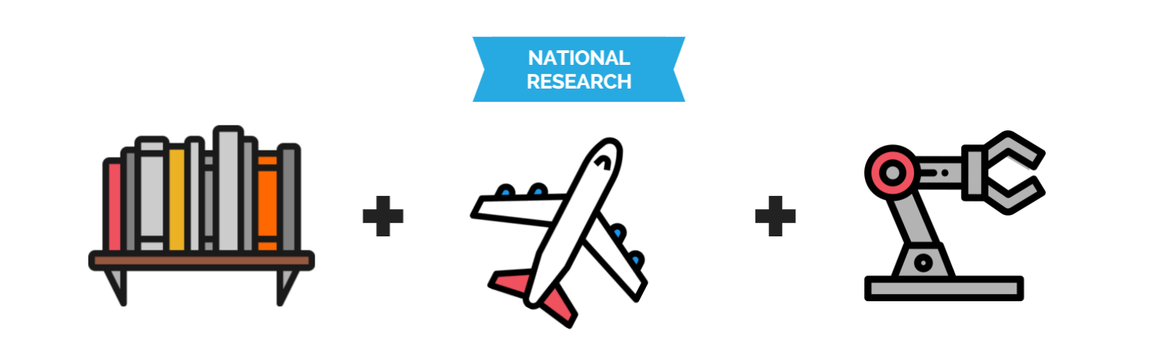 National Research - Internationalisation, Transport, Robotics.png