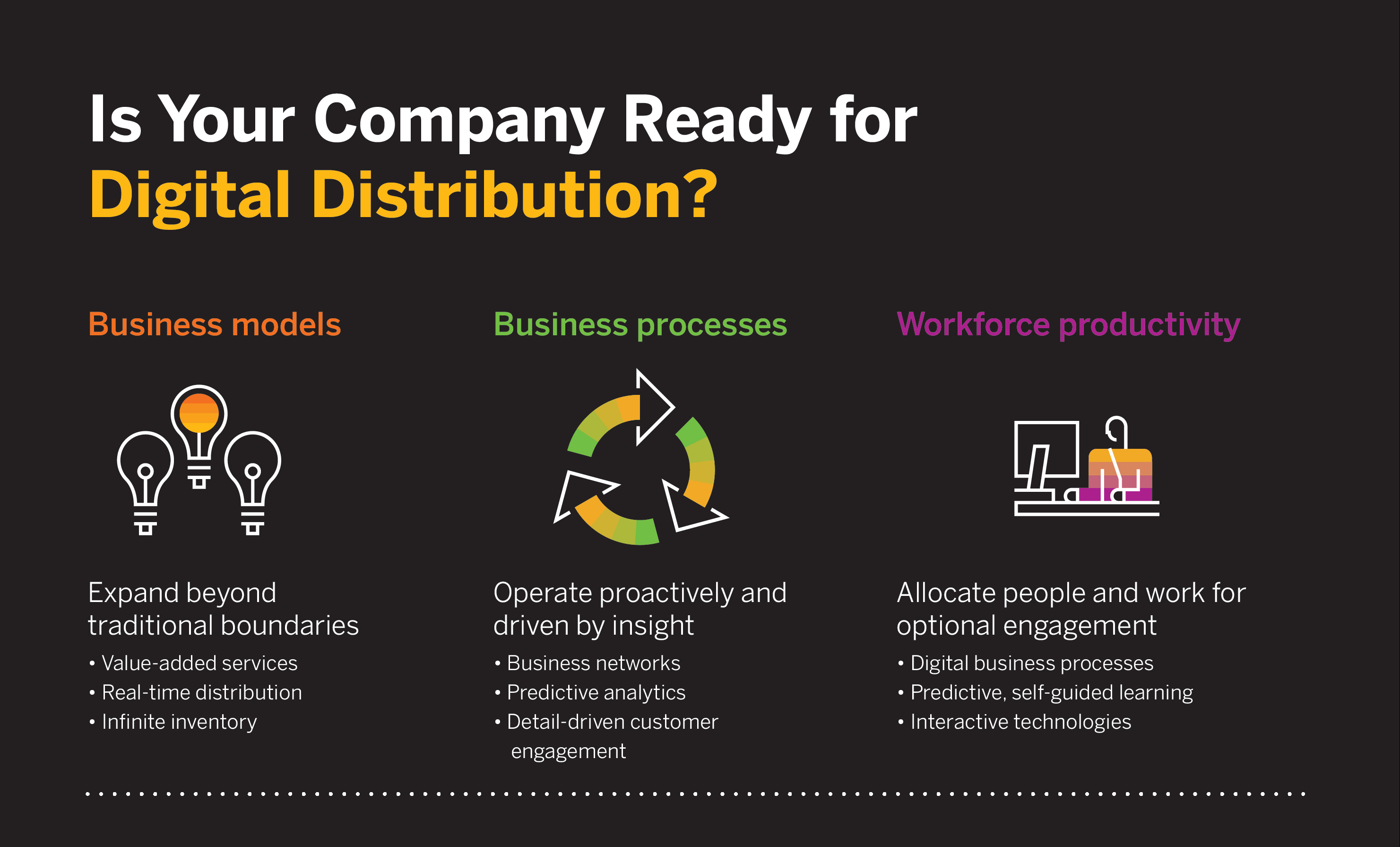 SAP B1-TOFU-Infographic-Are-You-Ready-For-Digital-Distribution