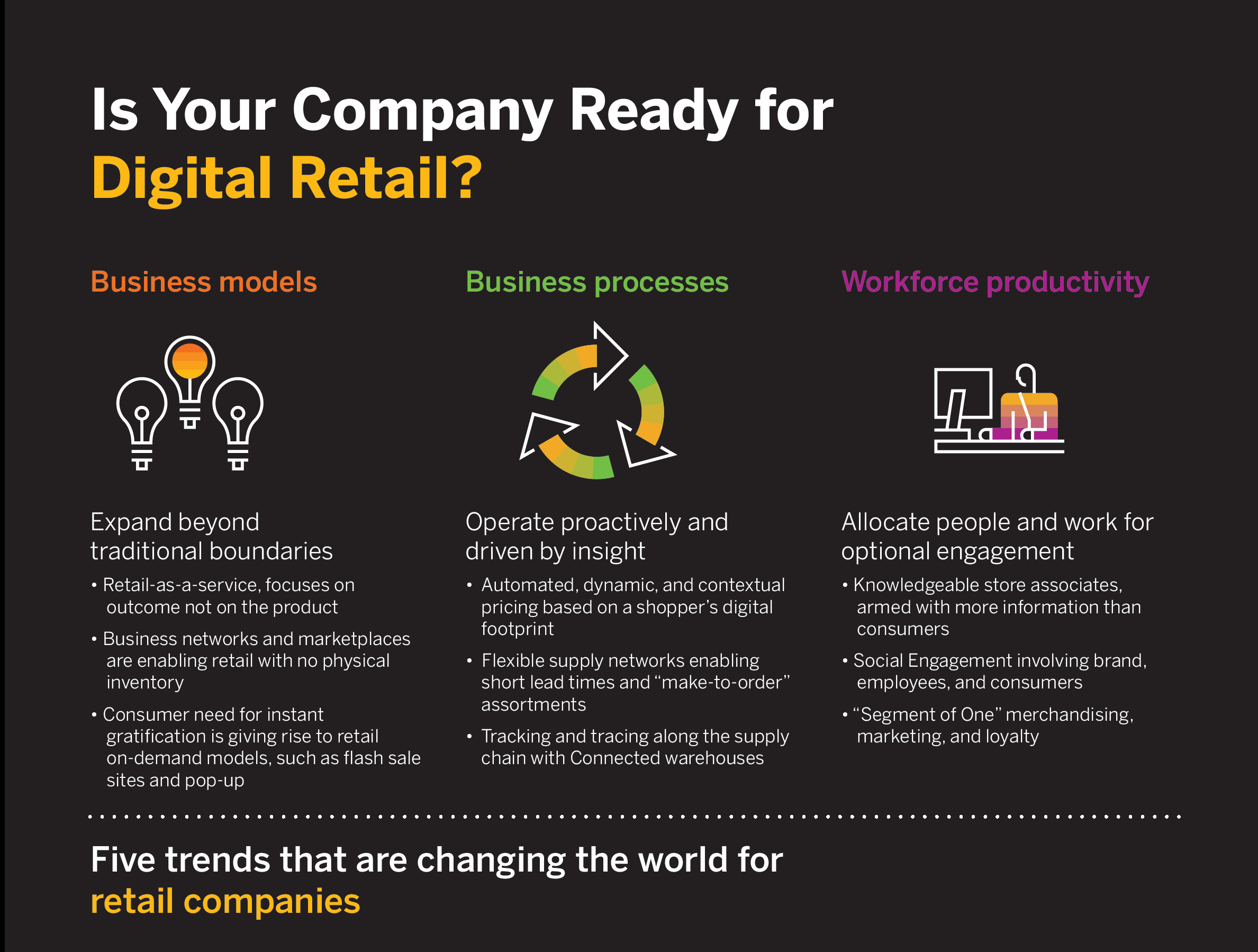 SAP B1-TOFU-Infographic-Are-You-Ready-For-Digital-Retail