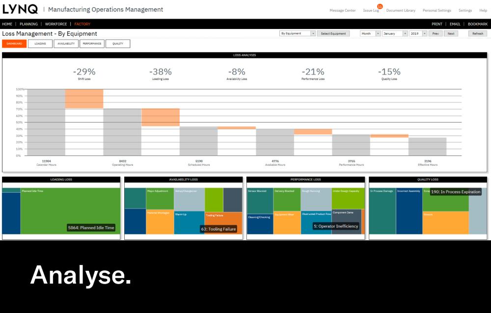 Performance And Loss Analytics