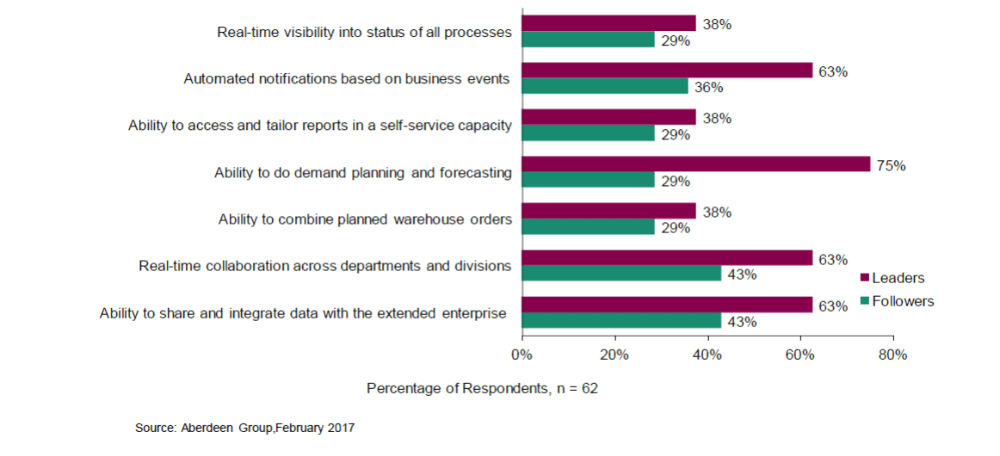 Rise In Data-driven Inventory Management