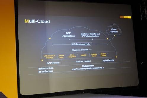 API Hub for SAP Business One