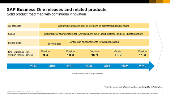 Roadmap for SAP Business One