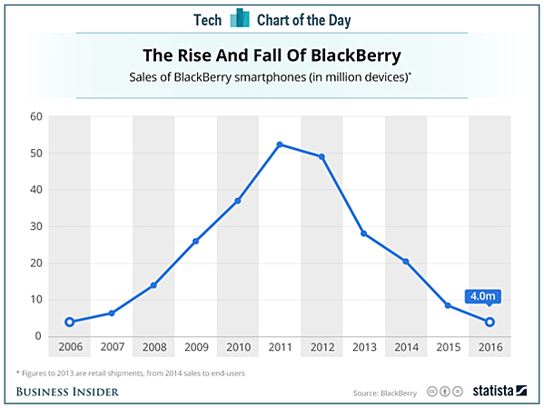 The Decline and Fall of BlackBerry